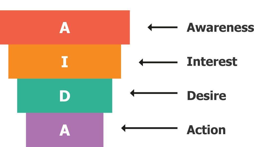 izrada web stranica i aida marketing model